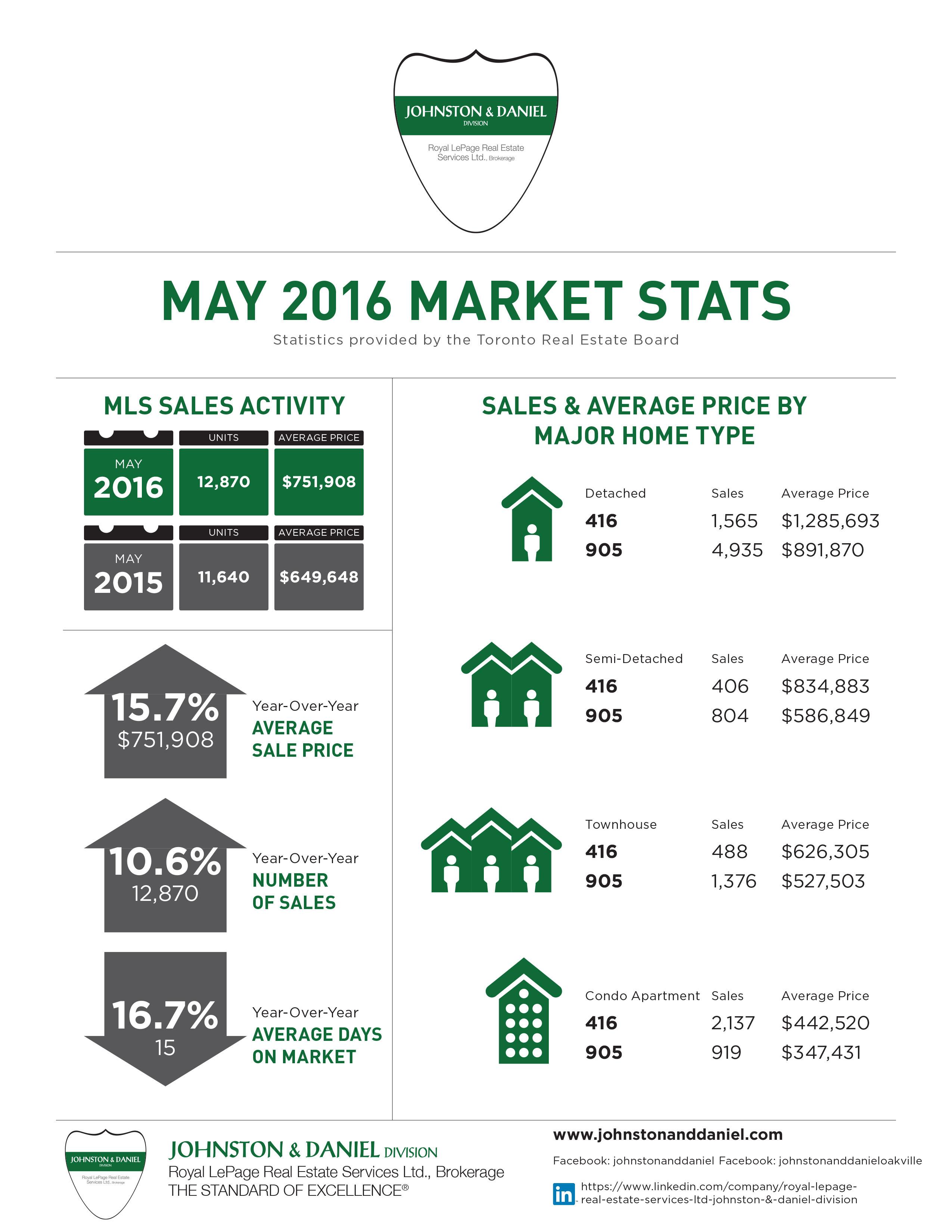 TREB Stats May 2016